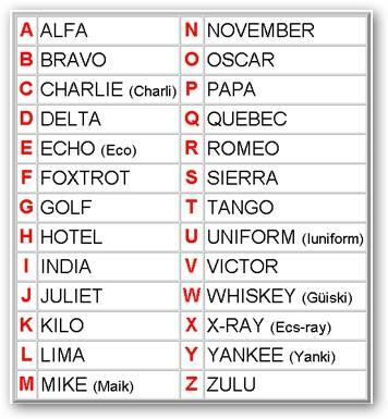 How to Use Spelling Alphabets.